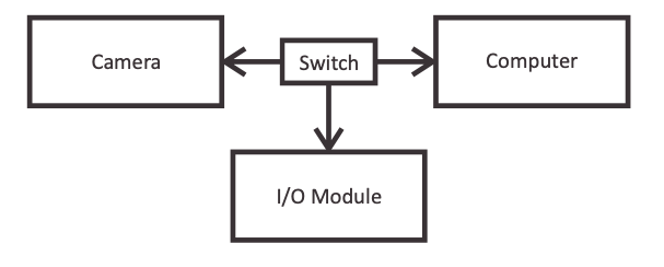 Security System Diagram