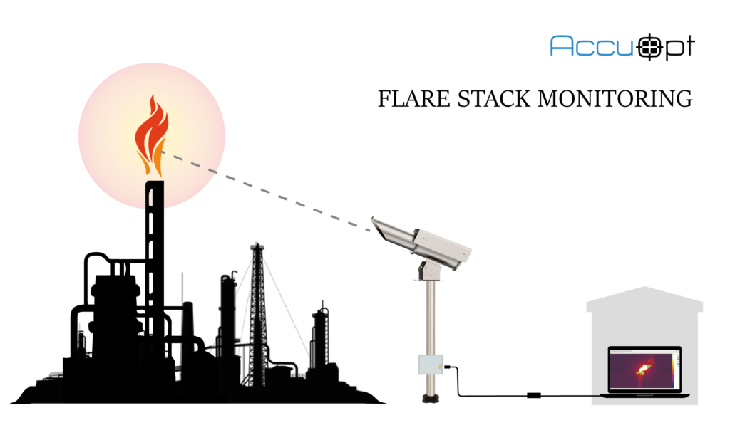 Industrial Flare Stack Monitoring System