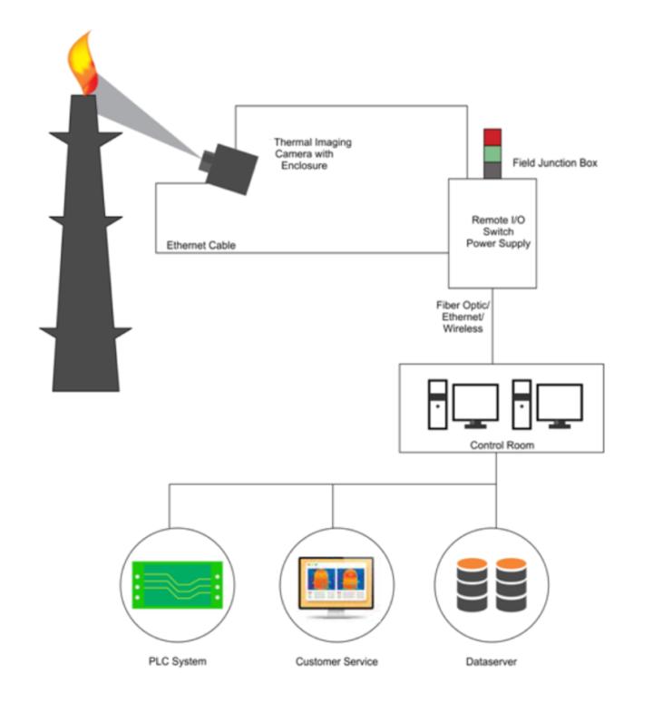 Flare Thermal Imagining Camera