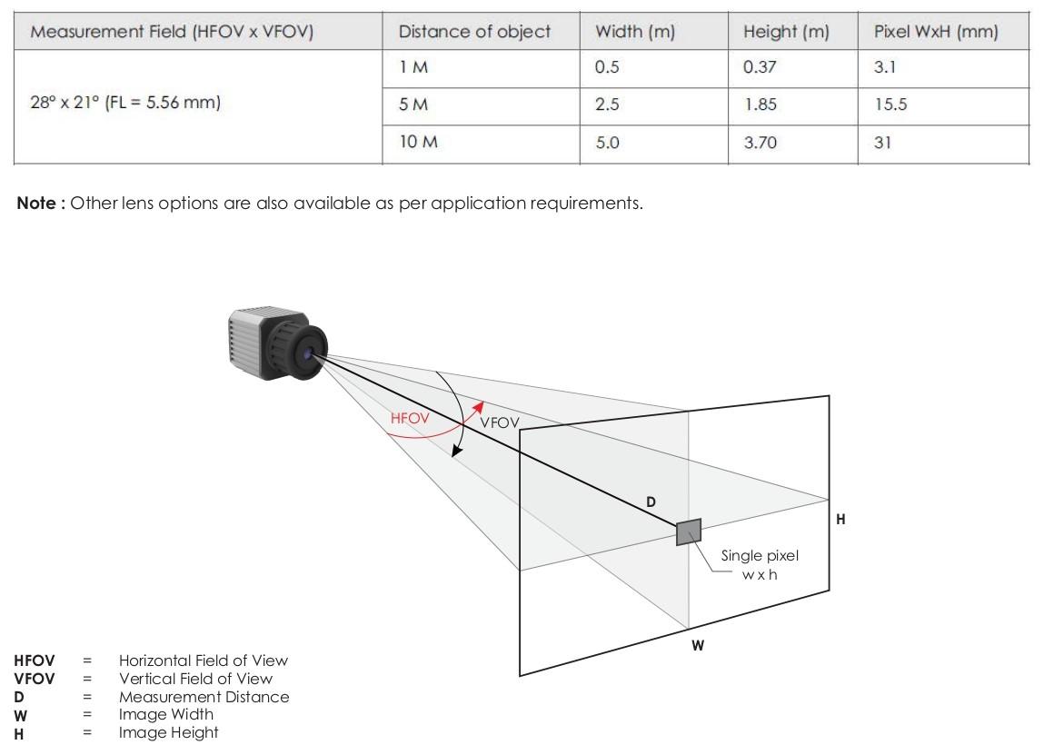 Surveillance Camera Viewving Angle