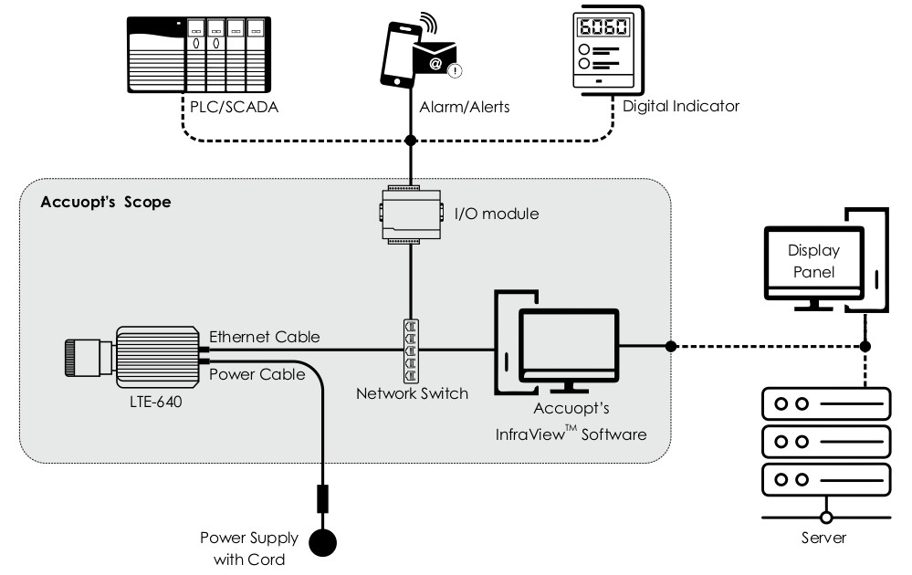 Accuopt Infra View System