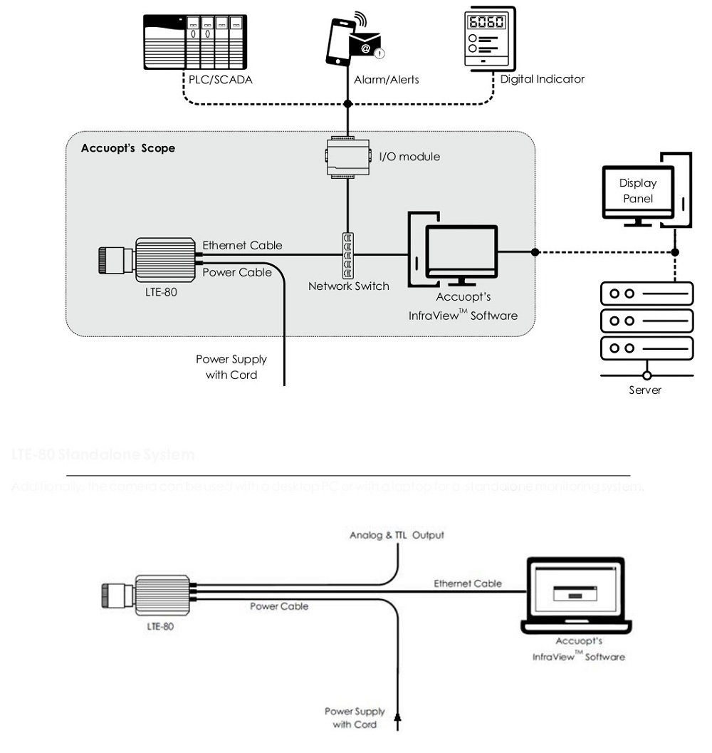 Accuopt Infra View System Installation